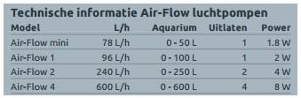 specs airflow